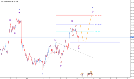 GBPJPY: GJ one more possible impulse wave.