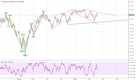USOIL: oil chart in rang