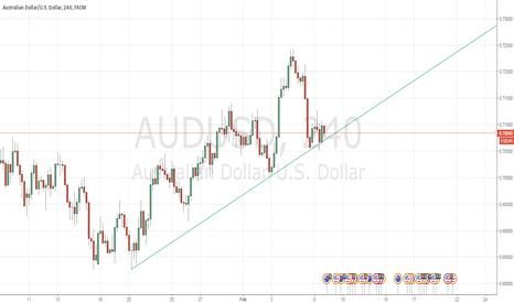 AUDUSD: AUD/USD 4 hour