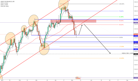 XAUUSD: GOLD FOLLOW UP