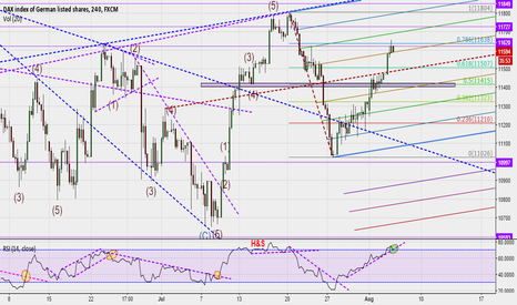 GER30: Waiting for RSI signal to start selling DAX.