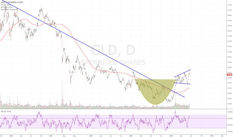 GLD: Short term weakness, long term bullish