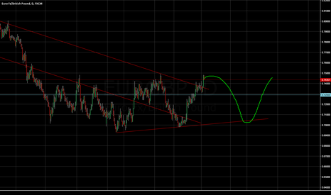 EURGBP: EURGBP short call back to the trend line
