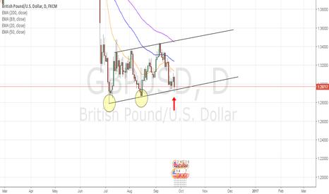 GBPUSD: Good time to buy GBPUSD