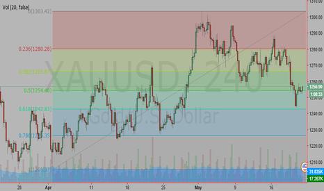 XAUUSD: Gold Buy 61.8% Fibo retracement