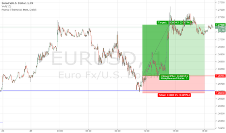 EURUSD: DAY-TRADING EURUSD LONG AT PIVOT POINT WAS GOOD RESULT