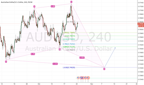 AUDUSD: Shark Pattern