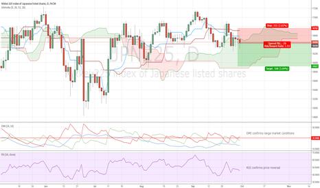 JPN225: Nikkei and Short Trades