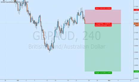 GBPAUD: GbpAud in Sell Trend