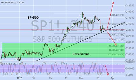 SP1!: SP500
