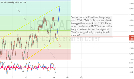 USDCAD: USDCAD Long Based on Daily Support Trends.