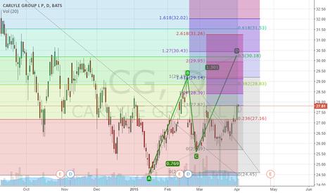 CG: $CG High Volume at 52 week low and Aggressive C trade