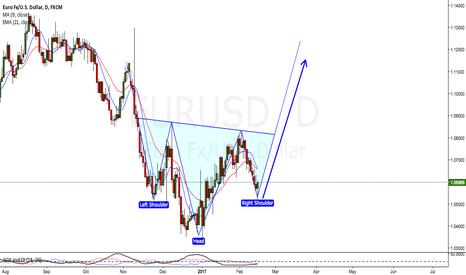 EURUSD: euro dollar head and shoulders