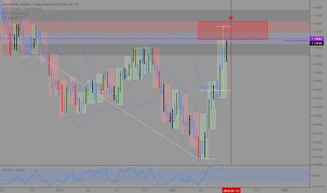AUDNZD: AUDNZD: Time and price target for a reversal