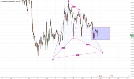 GBPJPY: Trade idea for GBPJPY