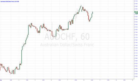 AUDCHF: aud/chf