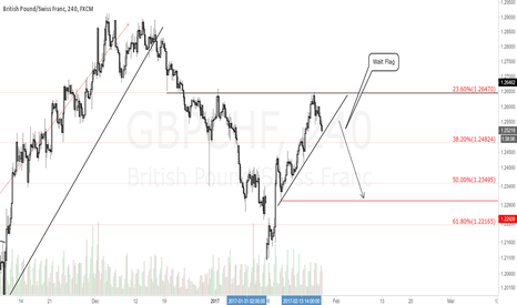 GBPCHF: GBPCHF 4H Chart.Looking to sell the breakdown