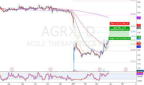 AGRX: another gap to fill