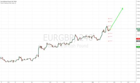 EURGBP: EUR/GBP LONG