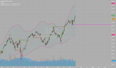 SPY: 11/11 Market Recap.