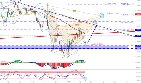 EURUSD: EUR/USD: Didn't break support, possibly headed up again...