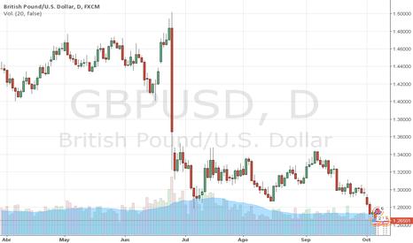 GBPUSD: GBPUSD: Análisis Técnico/Fundamental GBP, Trader MARCO DA COSTA