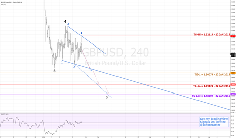 GBPUSD: Brittle Brit Bulls Bend To Bears | $BTC $USD #forex