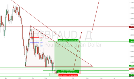 GBPAUD: GbpAud Buy limit1.59420