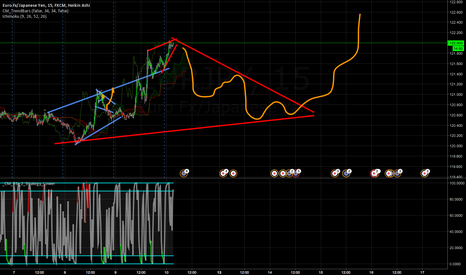 EURJPY: back to 120 area?