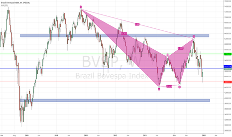 BVSP: BVSP - iBovespa Brazil - Continuation Process??