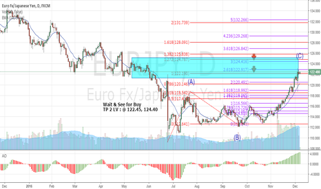 EURJPY: EURJPY : Buy and TP for quickly profit