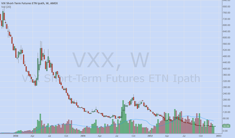 VXX: Weekly