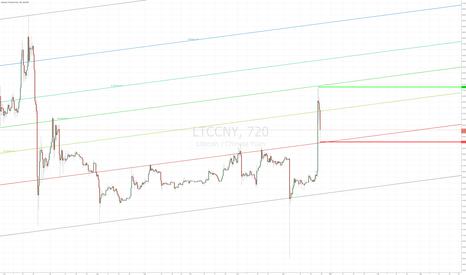 LTCCNY: LTCCNY OkCoin