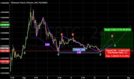 ETCBTC: Classic Double Bottom on Classy!! Time to buy !