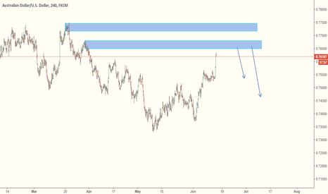 AUDUSD: AUDUSD - A might Short can be expected