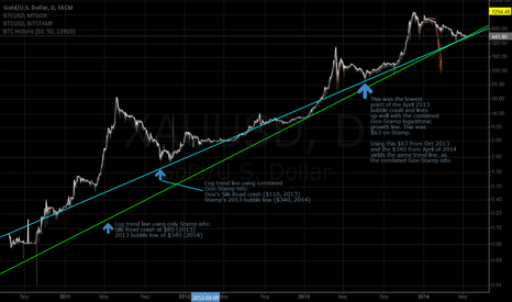 XAUUSD: Bitcoin's logarithmic growth curve from July 2011-May 2014