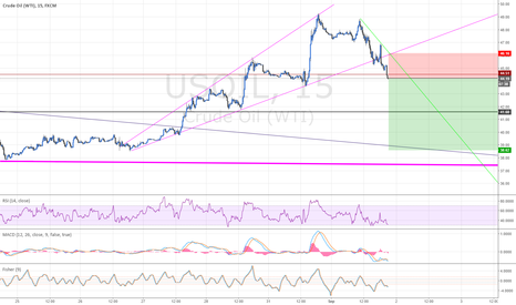 USOIL: Short Oil, it broke down from Ascending Broadening Wedge