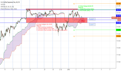USDJPY: USDJPY - Looking for a buy oppurtunity