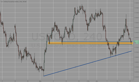 USDCAD: USDCAD LONG 4H