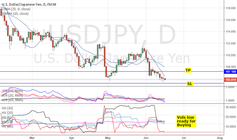 USDJPY: LONG USDJPY @105.8: NEUTRAL FOMC; DOVISH & EASE BOJ & RISK-ON