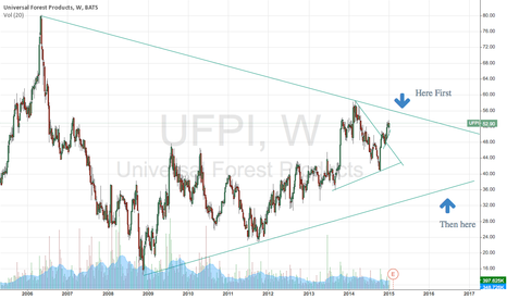 UFPI: UFPI future moves