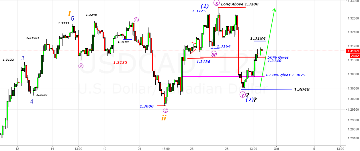 USDCAD- Early in 3rd Wave Advance with support@1.3048