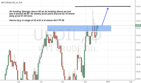 USOIL: long oil on Strong support level