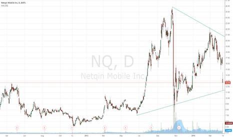 NQ: NQ Long Idea