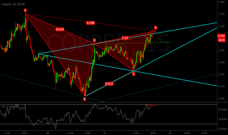 COPPER: Copper - Bearish Wolfwave/Bearish Gartley Expexted.