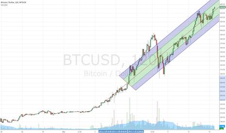 BTCUSD: BTC Future trend
