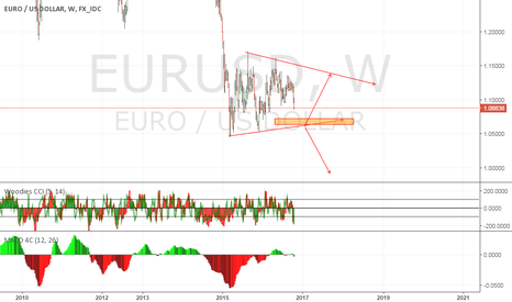 EURUSD: eu possible support at wedge tradeline