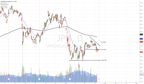 JPM: JPM break of intermidiate support