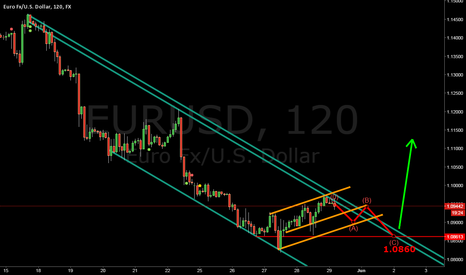 EURUSD: EURUSD CORRECTION WAVE