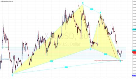 XAUUSD: Gartley Pattern Setup on Gold